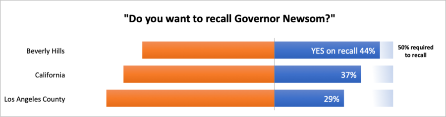 Recall 2012 chart: Beverly Hills compared to county and state